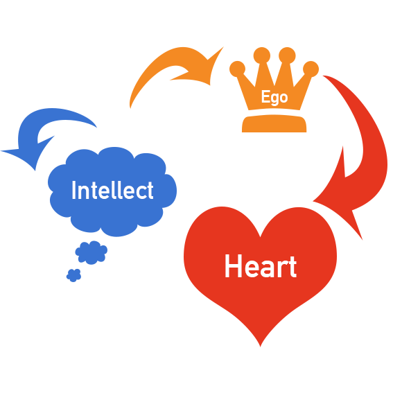 Ego, Intellect, Heart Revised Image