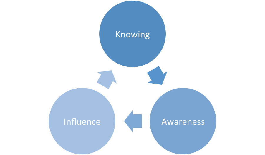 Knowing Influence Awarness Graphic